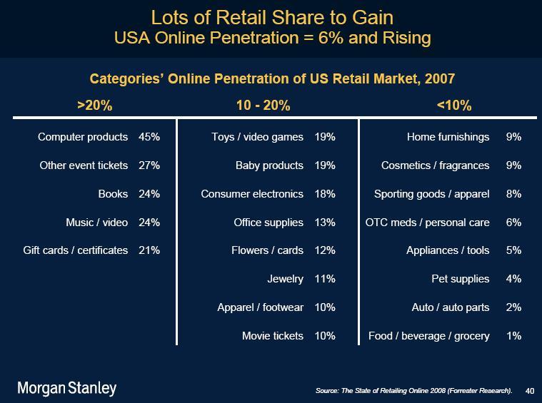 online_retail_market_usa