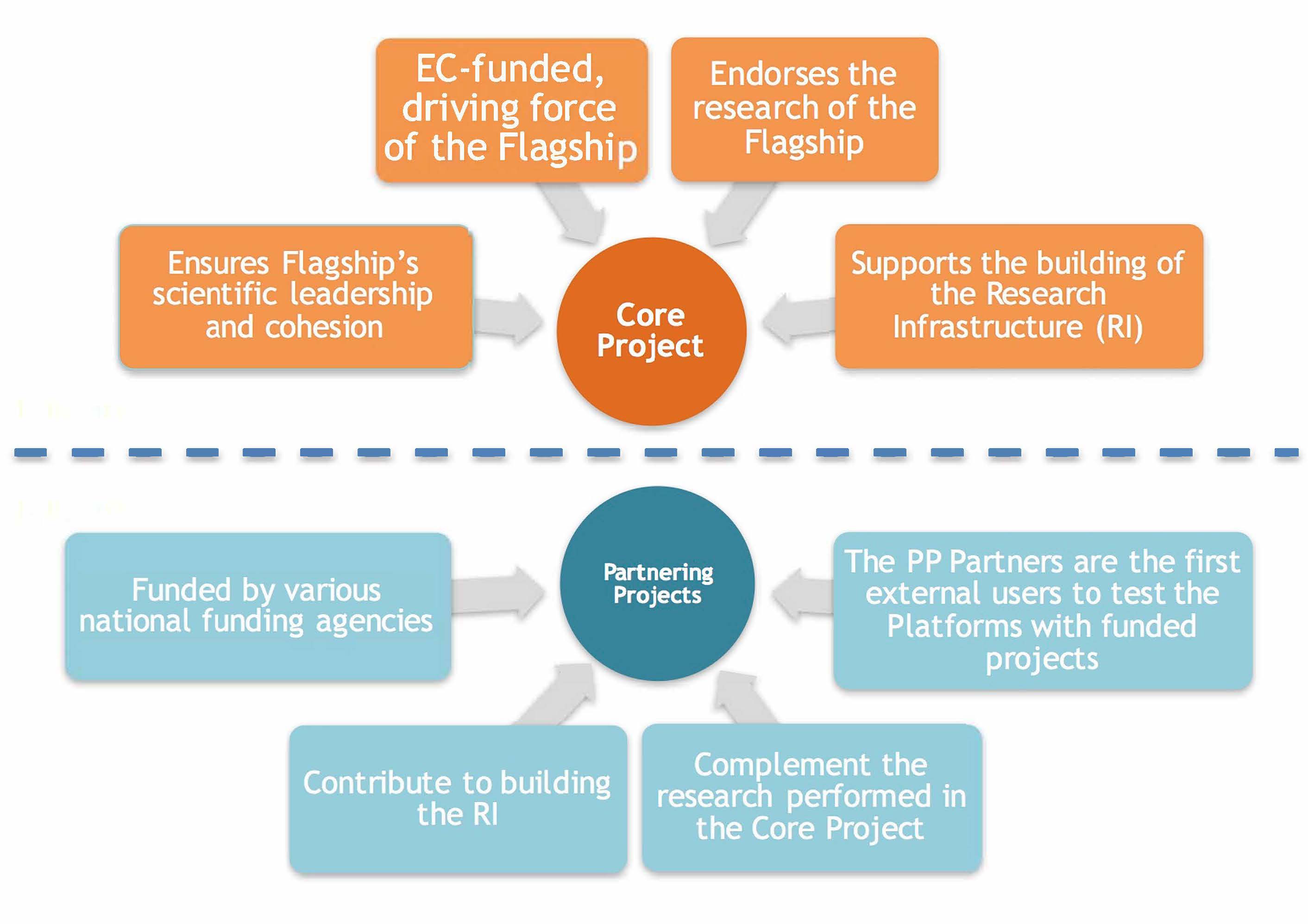 Core Project and Partnering Project