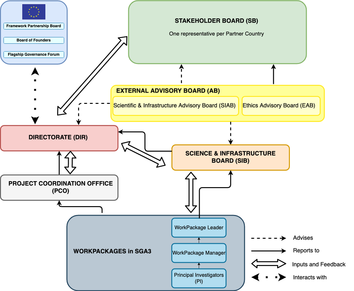 Core Project Governance